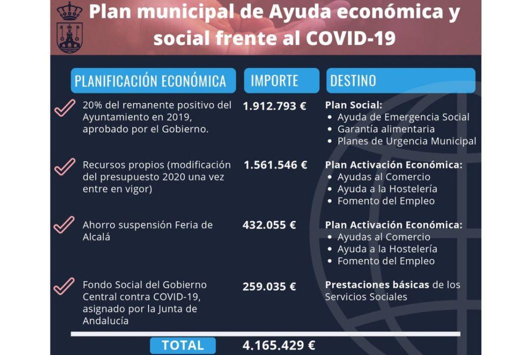 Alcalá pone en marcha un Plan municipal de Ayuda económica y social frente al COVID-19 de 4 millones de euros 1